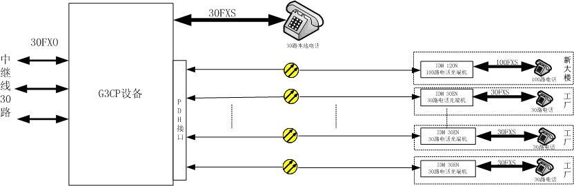 方案三、在中心端采用带PCM光口传输功能的PBX电话交换机.jpg
