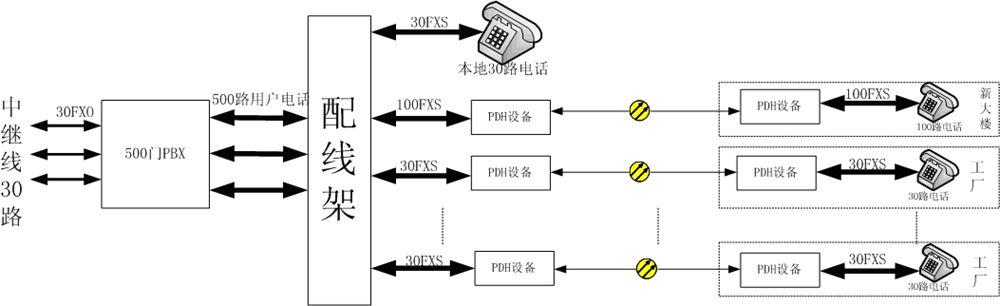 方案二、PDH+PCM一体机(PDH电话光端机).jpg