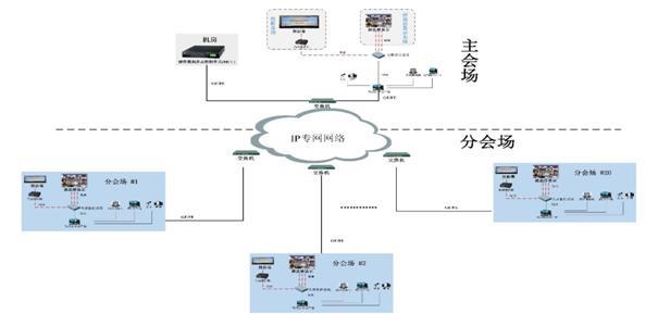 视频会议系统总体拓扑图