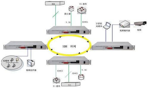 IDM MSTP155-63E1组成环网