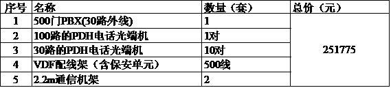 方案二、PDH+PCM一体机(PDH电话光端机)报价.jpg