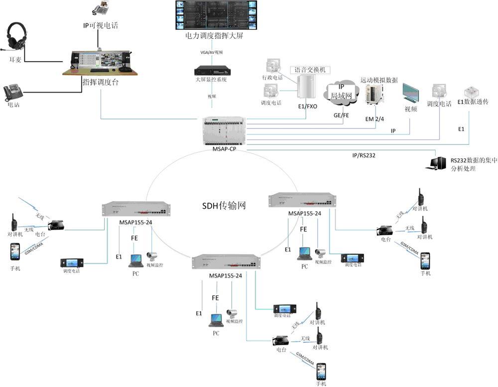 方案六、可升级成音视频指挥调度系统.jpg