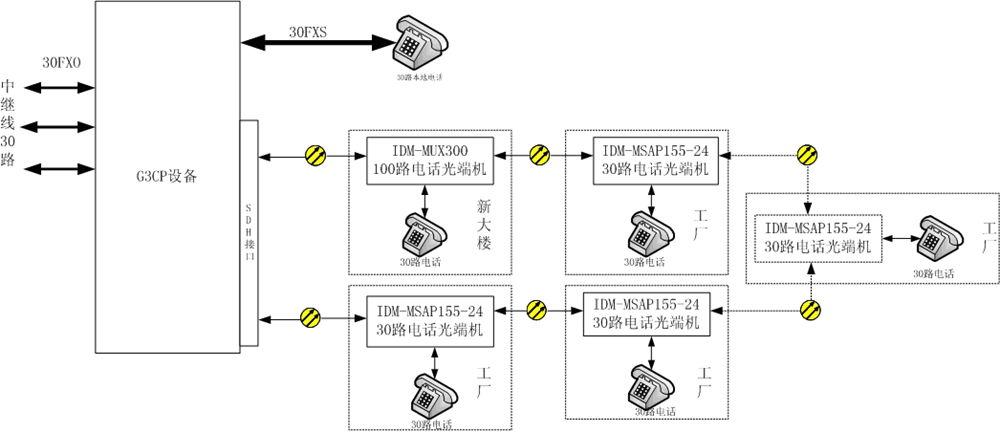 方案四、<a href=http://www.sdh-pcm.com/<a href=http://www.sdh-pcm.com/MSTP/ target=_blank class=infotextkey>MSTP</a>_PCM/589.html target=_blank class=infotextkey>SDH+PCM一体机</a>提供环网保护功能.jpg