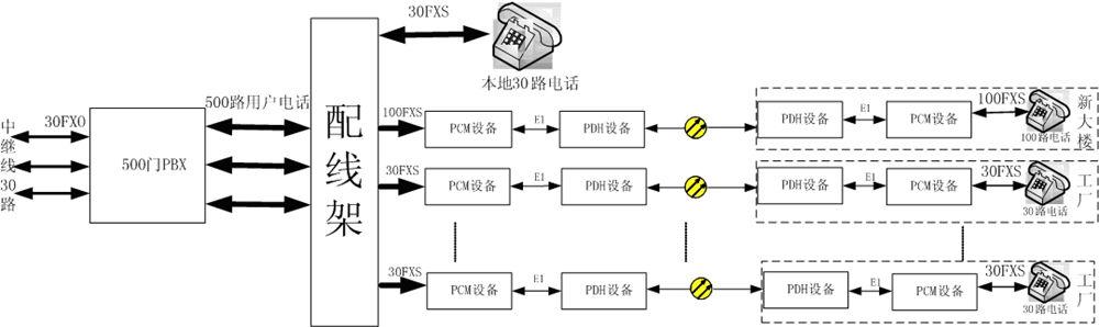 方案一、交换机+光端机+PCM方案.jpg
