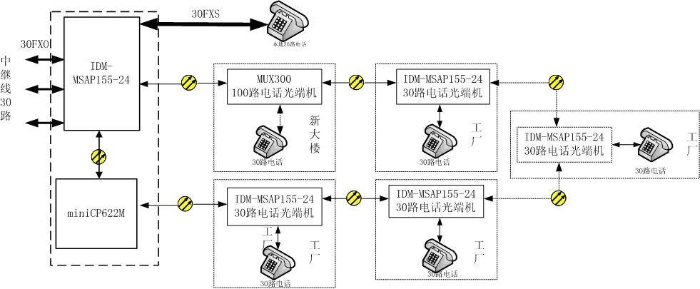 方案五、价格优化后的SDH一体机环网保护方案.jpg